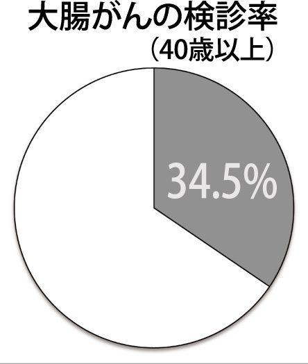 (平成25年国民生活基礎調査/厚生労働省より)
