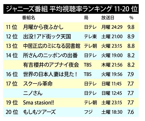 Johnnys_TV_ranking2015-2