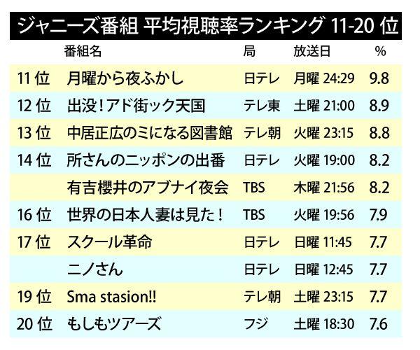 Johnnys_TV_ranking2015-2