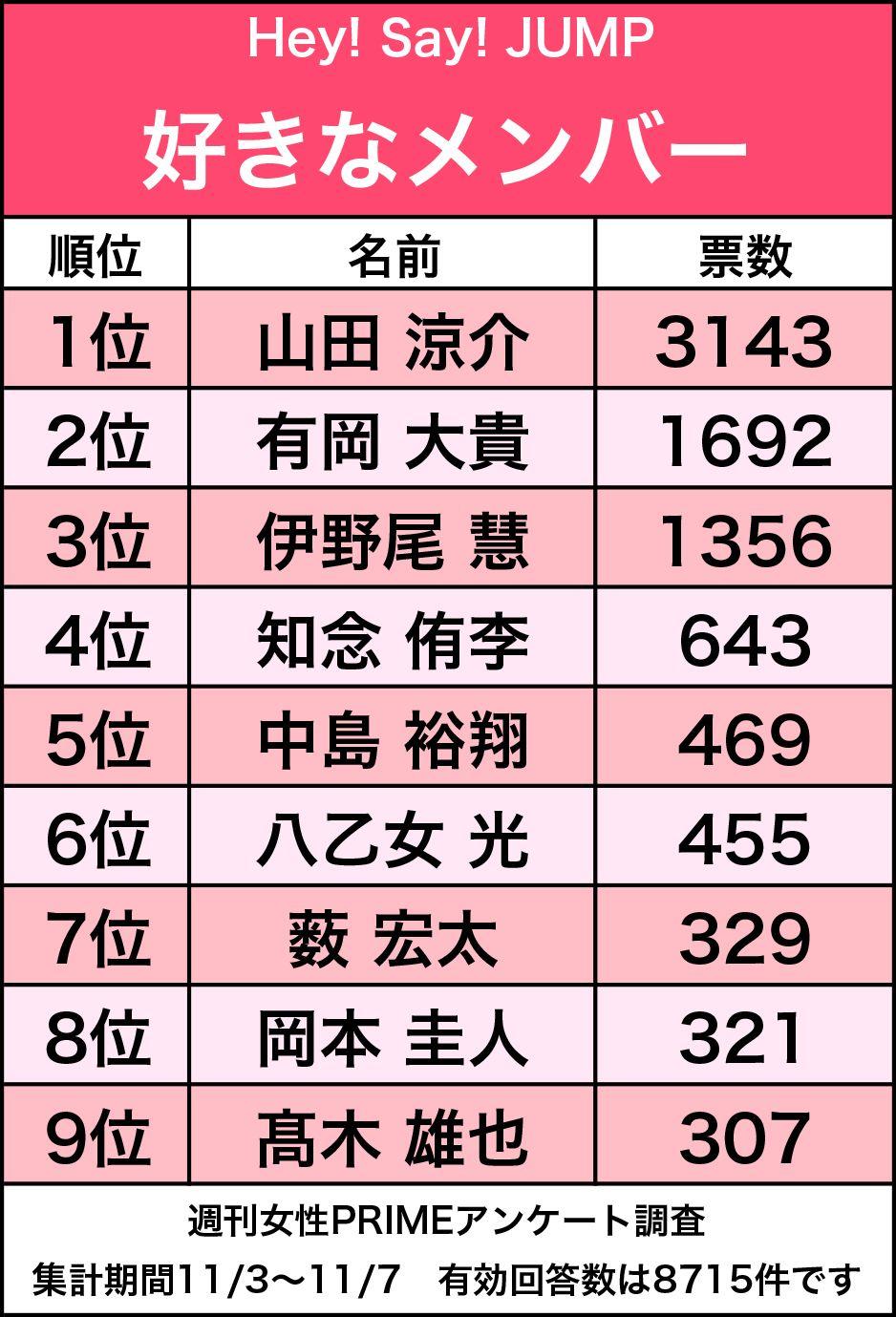 <Hey! Say! JUMP好きなメンバー>ランキングで見えた、山田涼介の ...