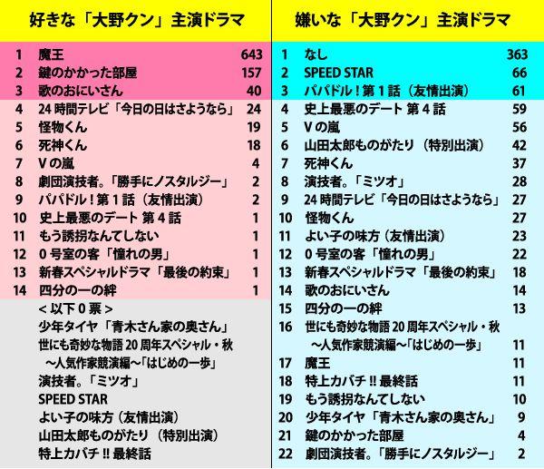 arashi_drama_ohno