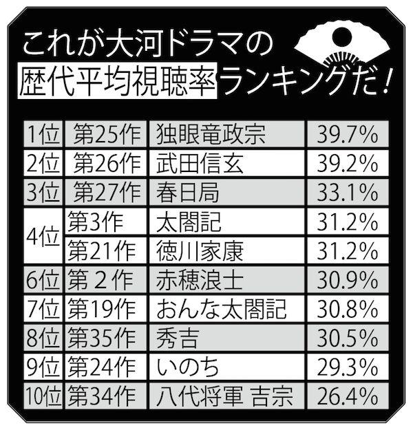 20150616_taiga_ranking