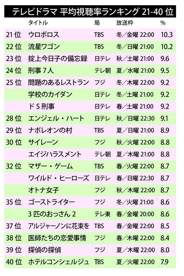 tvdrama_ranking2015-2