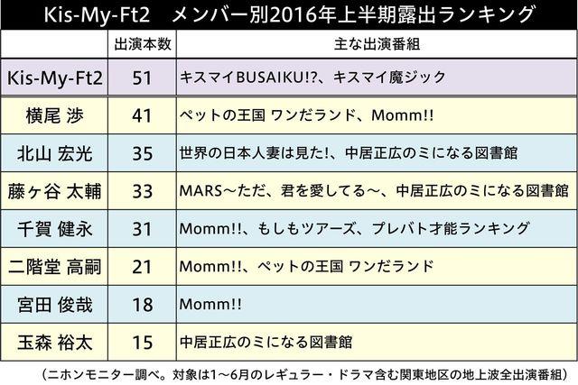Kis-My-Ft2」2016年上半期露出調...
