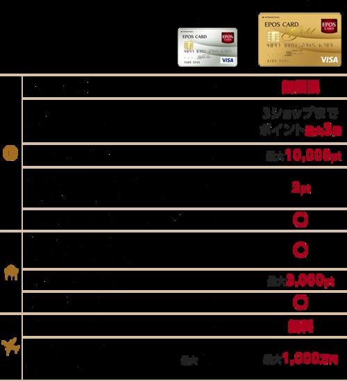 カード ポイント 率 エポス 還元