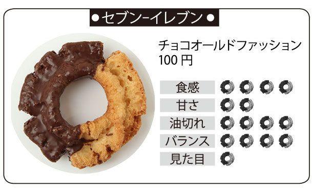 20150609_donut_seven