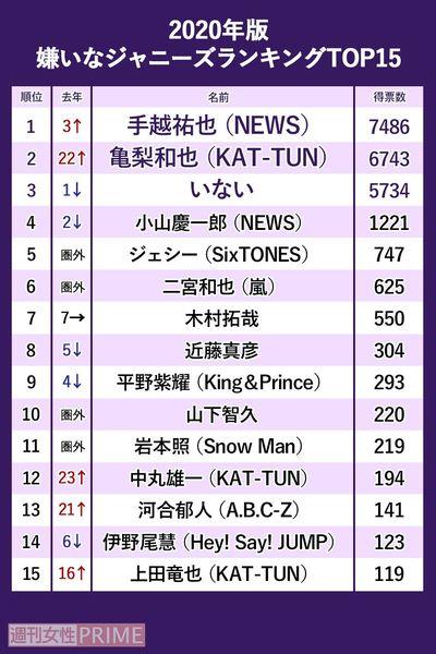 曲 ランキング ジャニーズ 「好きなジャニーズ2020」嵐、キンプリ、木村拓哉は?堂々1位は去年7位から急上昇!
