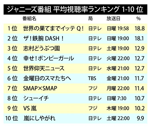 Johnnys_TV_ranking2015-1