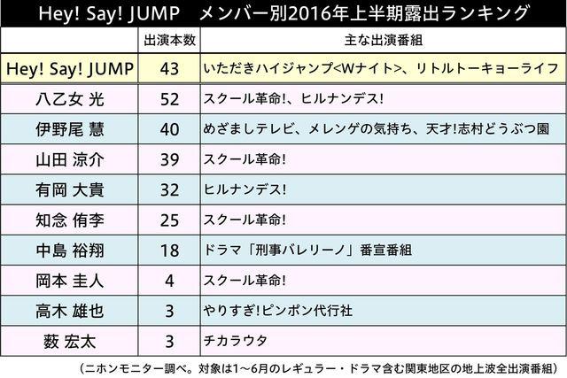 人気ランキング 平成ジャンプ