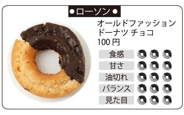 20150609_donut_lawson